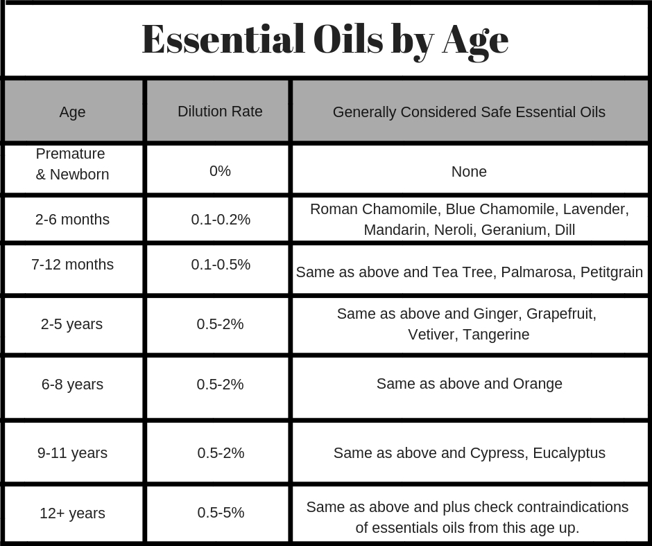 essential oils by age and dilution rate